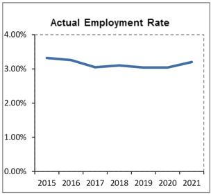 実雇用率グラフ