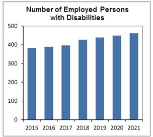障がい者雇用数グラフ